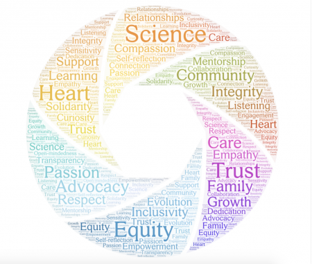 Equity •  Inclusivity  •Integrity •Trust  •Scientific rigor  •Compassion •Passion •Heart  •Respect  •Equitable representation in research (among participants, staff, and researchers) •Valuing and actively seeking out different perspectives  •Community •Family •Relationships  •Mentorship  •Continuous learning  •Empowerment •Inspiring   •Transparency  •Clear communication  •Advocacy